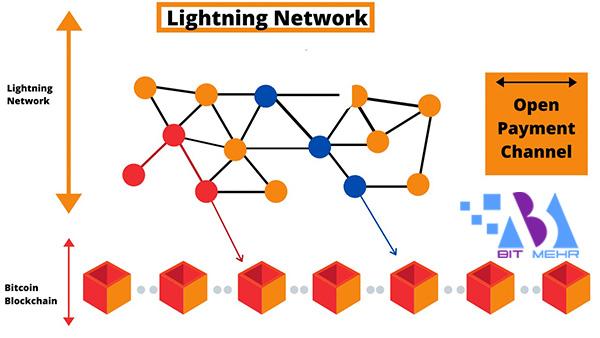 شبکه لایتنینگ چگونه کار می کند؟